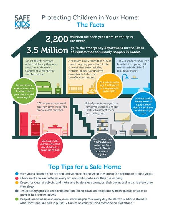 Children 39 s 411 tips from valley children 39 s hospital on for Home safety facts